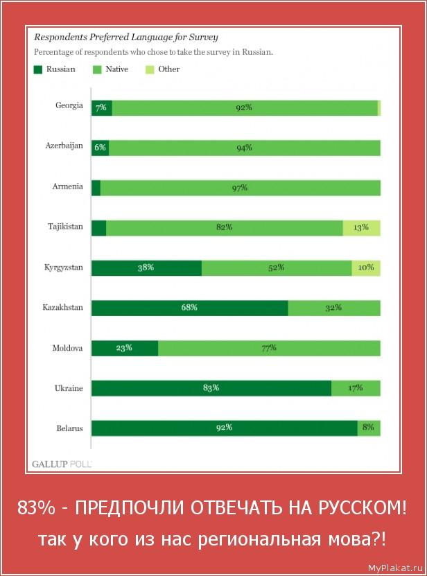 83% - ПРЕДПОЧЛИ ОТВЕЧАТЬ НА РУССКОМ! так у кого из нас региональная мова?!
