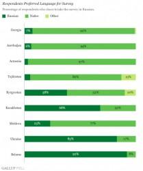 83% - ПРЕДПОЧЛИ ОТВЕЧАТЬ НА РУССКОМ! - так у кого из нас региональная мова?!